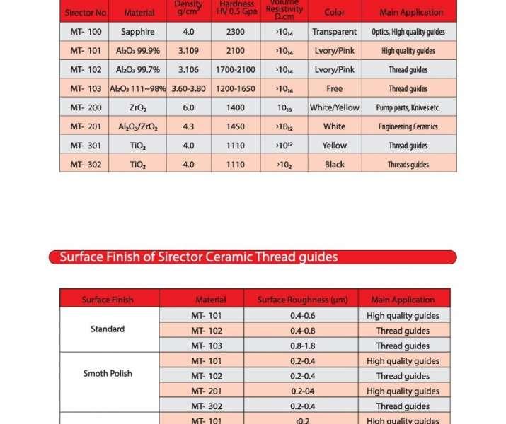 Seramik İplik Kılavuzları 1 715x600 - Seramik Klavuzlar